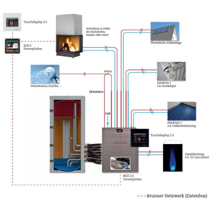 Systemdarstellung für ein modulares Heizsystem bzw. für eine sogenannte Ganzhausheizung mit verschiedenen Wärmequellen inkl. wasserführendem Kachelofen oder Heizkamin;  Quelle: Ulrich Brunner GmbH