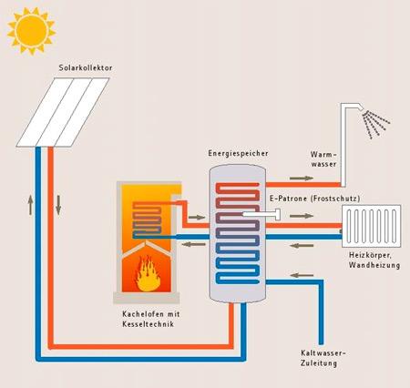 Systemschema für ein modulares Heizsystem; Quelle : Energie Controll